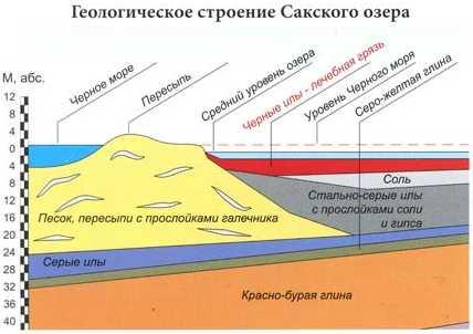 Как и где в России и в Крыму можно пройти лечение псориаза грязями